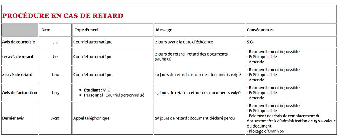 Biblio_procedure_retard